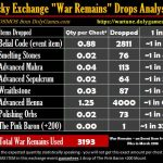 War Remains Exchange Drops Report Wartune MAR 2018