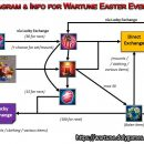 Diagram & Info for Wartune Easter Events