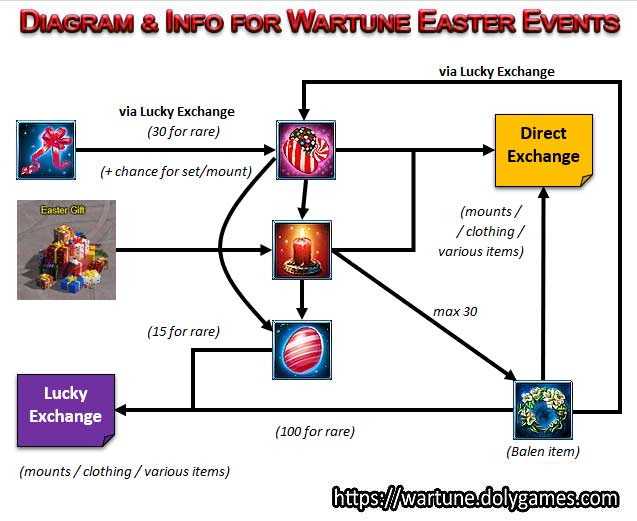 Diagram & Info for Wartune Easter Events v2