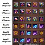 Wartune Eudaemon Patrol Exploration Rewards of Willpowers per Level