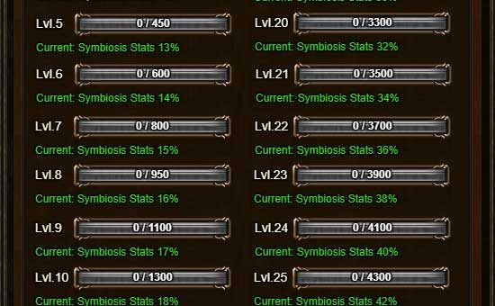 Symbiosis Stones Costs per Level Table REFERENCE