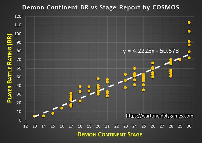 Demon Continent BR vs Stage Report by COSMOS DolyGames