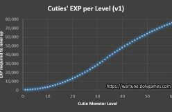 TABLE ANALYSIS CUTIES EXP per Level (v1) Wartune Patch 8.5