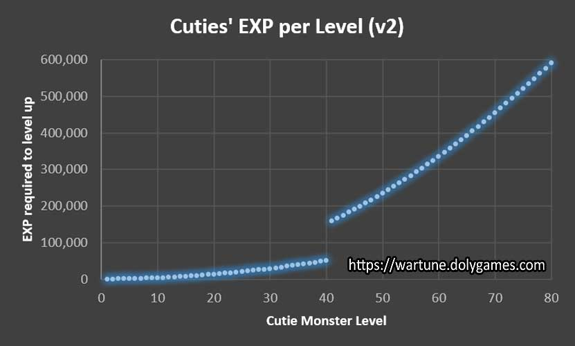 TABLE  ANALYSIS CUTIES EXP per Level (v2)  Wartune Patch 8.5